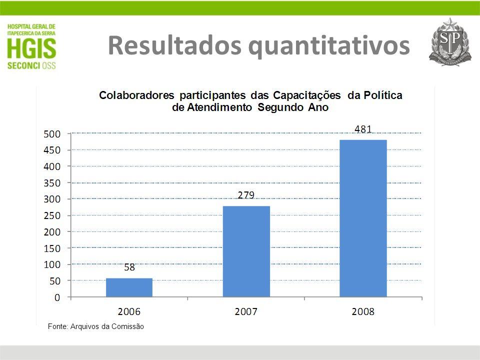 Resultados quantitativos Fonte: Arquivos da Comissão