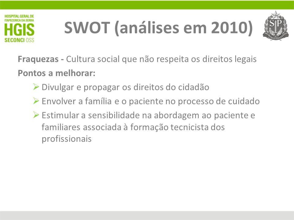 SWOT (análises em 2010) Fraquezas - Cultura social que não respeita os direitos legais Pontos a melhorar: Divulgar e propagar os direitos do cidadão E