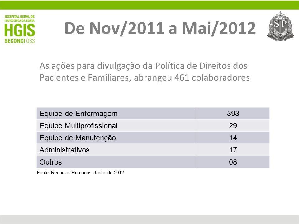 De Nov/2011 a Mai/2012 As ações para divulgação da Política de Direitos dos Pacientes e Familiares, abrangeu 461 colaboradores Equipe de Enfermagem393