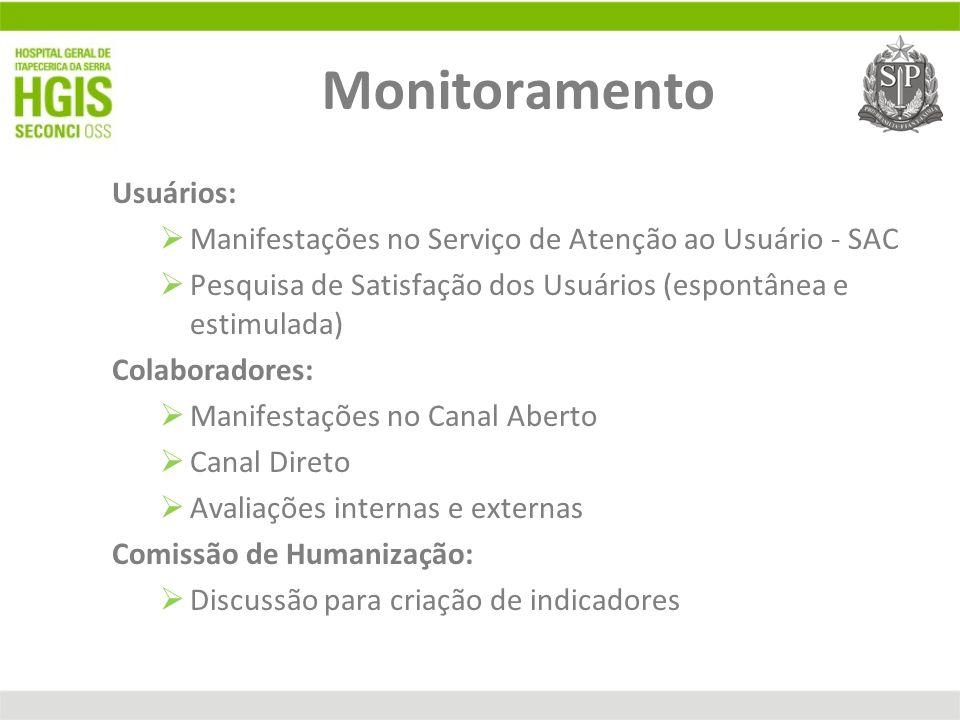 Monitoramento Usuários: Manifestações no Serviço de Atenção ao Usuário - SAC Pesquisa de Satisfação dos Usuários (espontânea e estimulada) Colaborador