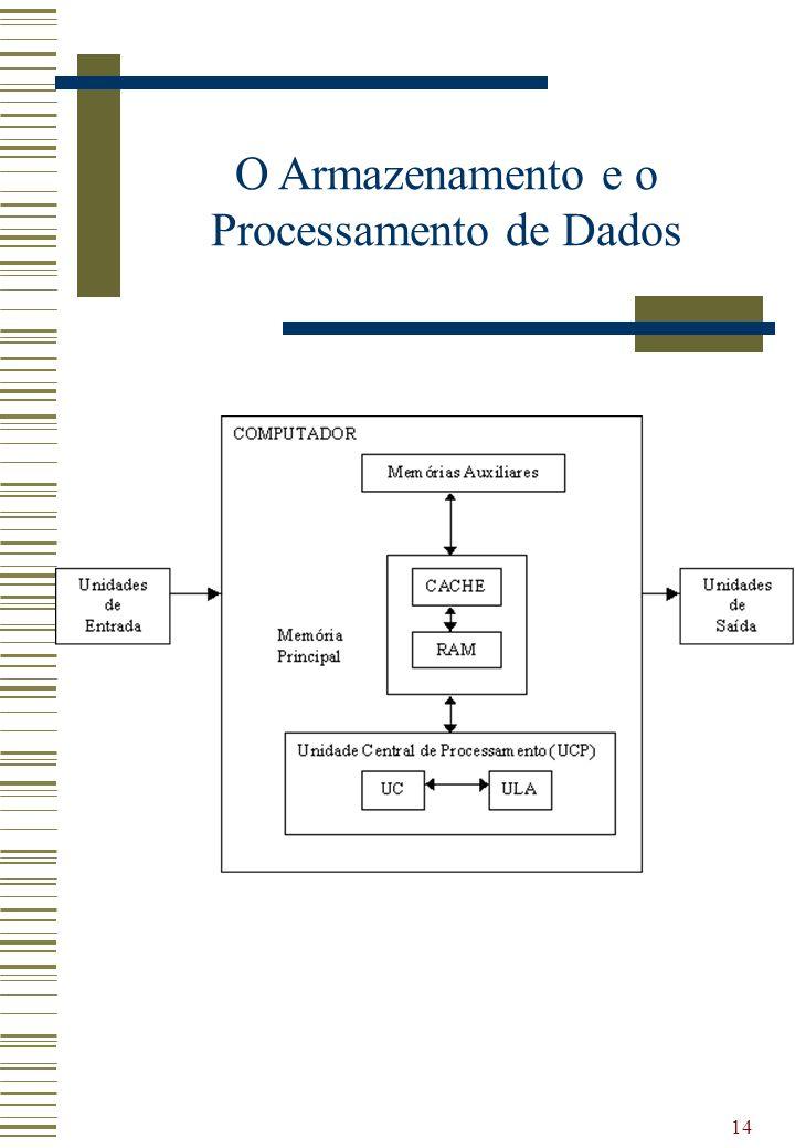 14 O Armazenamento e o Processamento de Dados