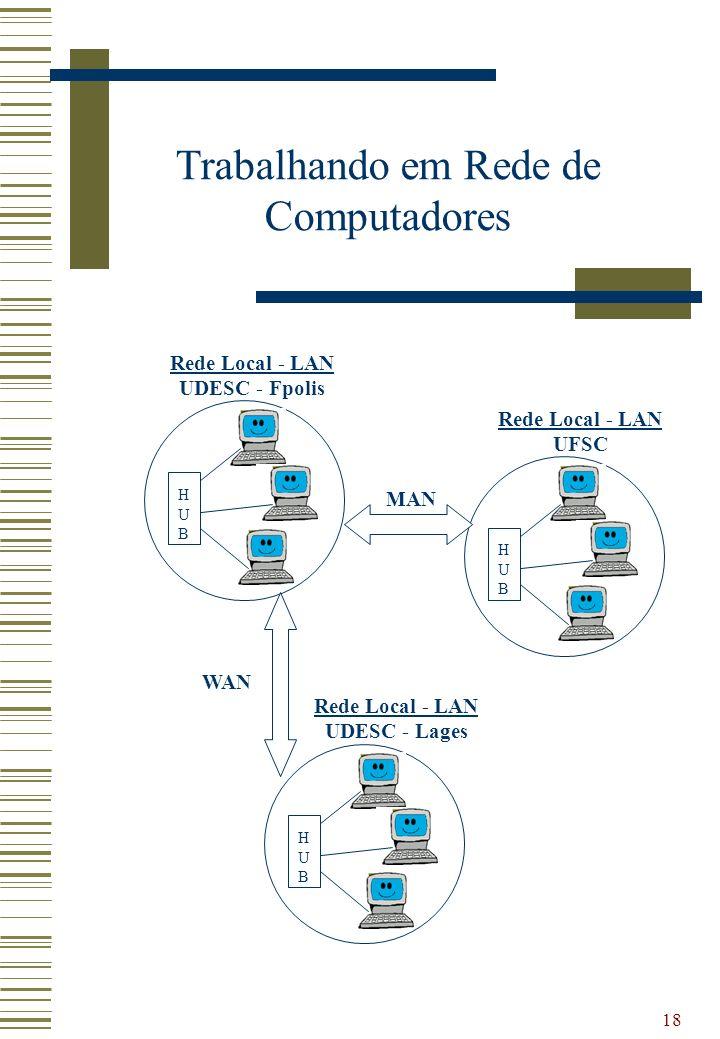 18 Trabalhando em Rede de Computadores HUBHUB Rede Local - LAN UDESC - Fpolis HUBHUB Rede Local - LAN UFSC HUBHUB Rede Local - LAN UDESC - Lages MAN W
