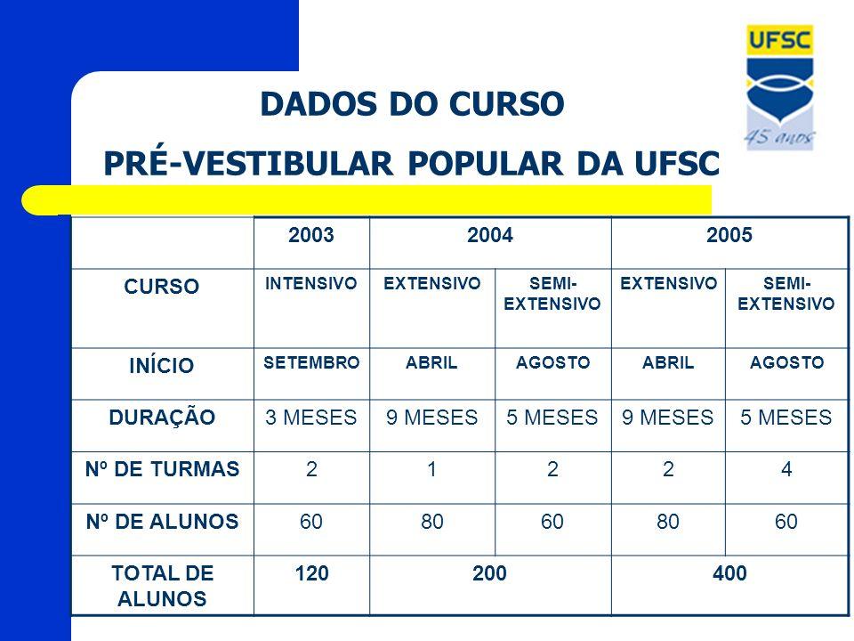 DADOS DO CURSO PRÉ-VESTIBULAR POPULAR DA UFSC 200320042005 CURSO INTENSIVOEXTENSIVOSEMI- EXTENSIVO EXTENSIVOSEMI- EXTENSIVO INÍCIO SETEMBROABRILAGOSTO