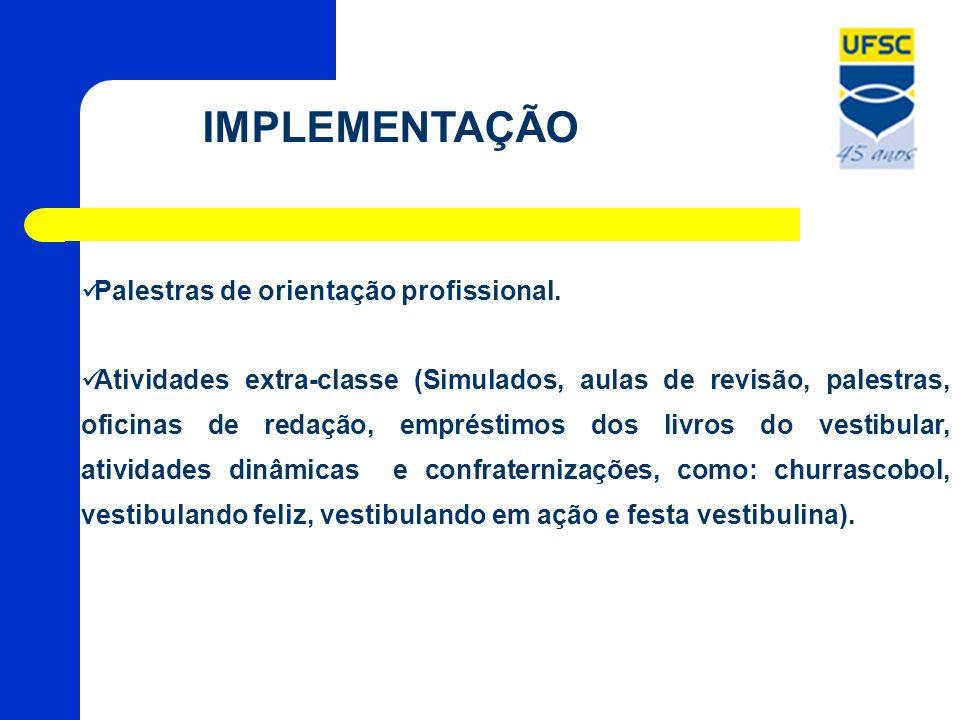 IMPLEMENTAÇÃO Palestras de orientação profissional. Atividades extra-classe (Simulados, aulas de revisão, palestras, oficinas de redação, empréstimos