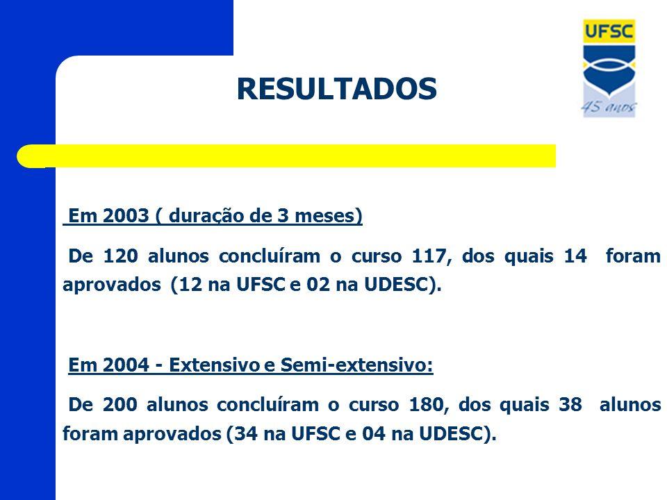 RESULTADOS Em 2003 ( duração de 3 meses) De 120 alunos concluíram o curso 117, dos quais 14 foram aprovados (12 na UFSC e 02 na UDESC). Em 2004 - Exte