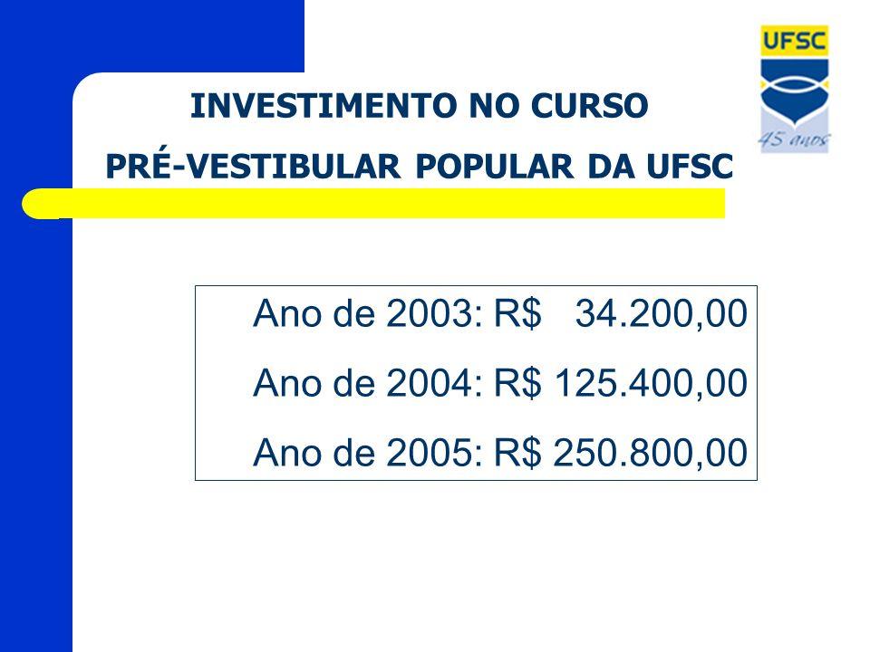INVESTIMENTO NO CURSO PRÉ-VESTIBULAR POPULAR DA UFSC Ano de 2003: R$ 34.200,00 Ano de 2004: R$ 125.400,00 Ano de 2005: R$ 250.800,00