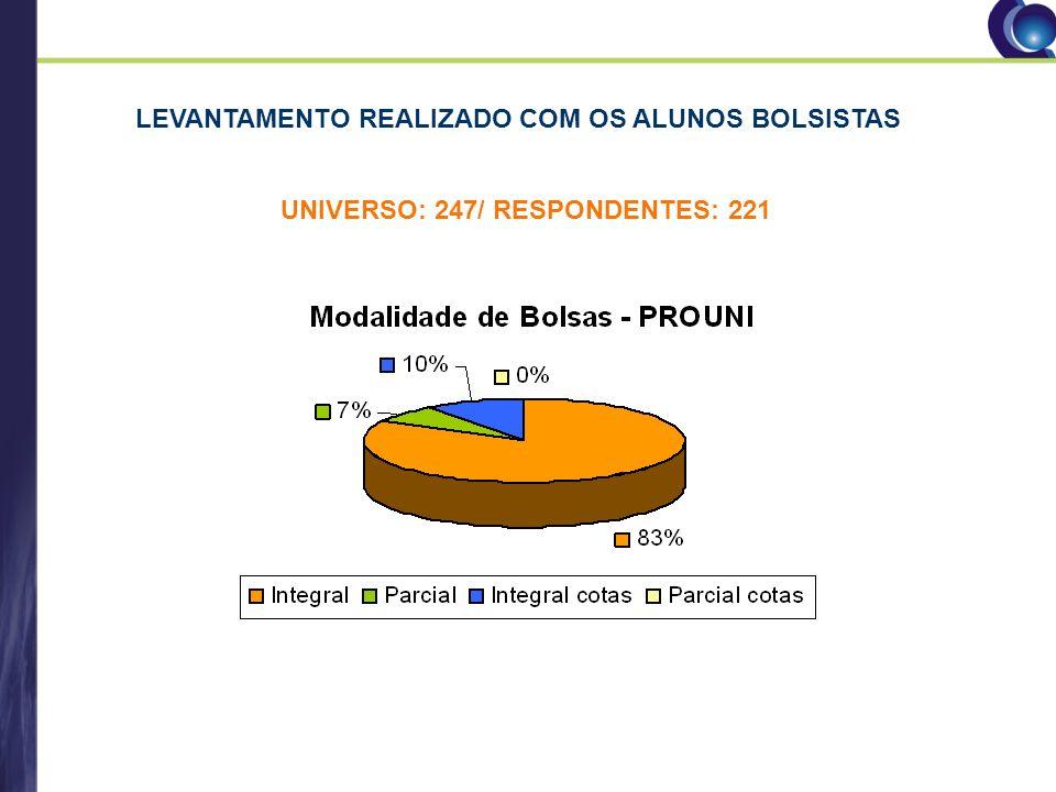 LEVANTAMENTO REALIZADO COM OS ALUNOS BOLSISTAS UNIVERSO: 247/ RESPONDENTES: 221