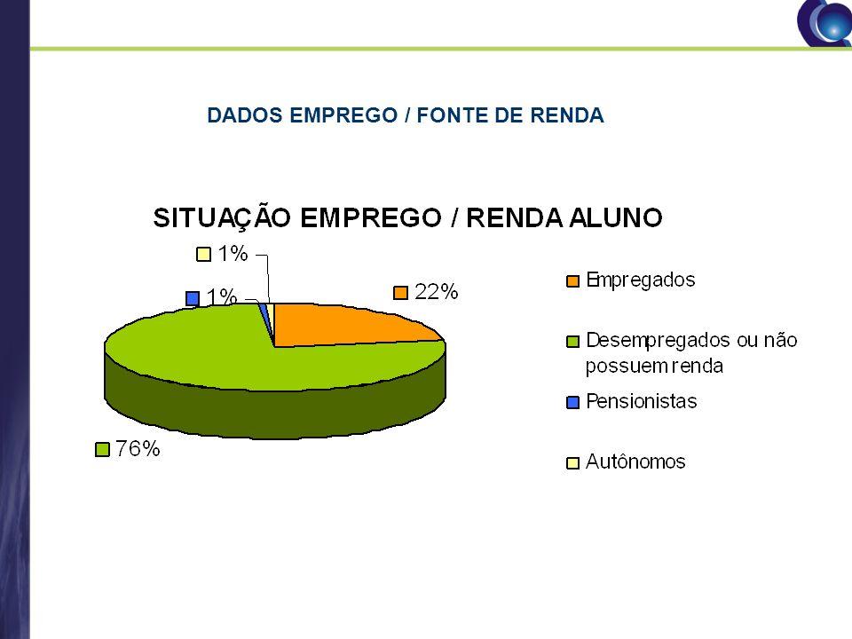 DADOS EMPREGO / FONTE DE RENDA