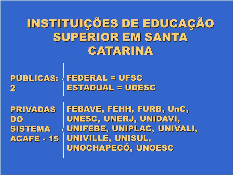INSTITUIÇÕES DE EDUCAÇÃO SUPERIOR EM SANTA CATARINA FEBAVE, FEHH, FURB, UnC, UNESC, UNERJ, UNIDAVI, UNIFEBE, UNIPLAC, UNIVALI, UNIVILLE, UNISUL, UNOCHAPECÓ, UNOESC FEDERAL = UFSC ESTADUAL = UDESC PÚBLICAS: 2 PRIVADAS DO SISTEMA ACAFE - 15