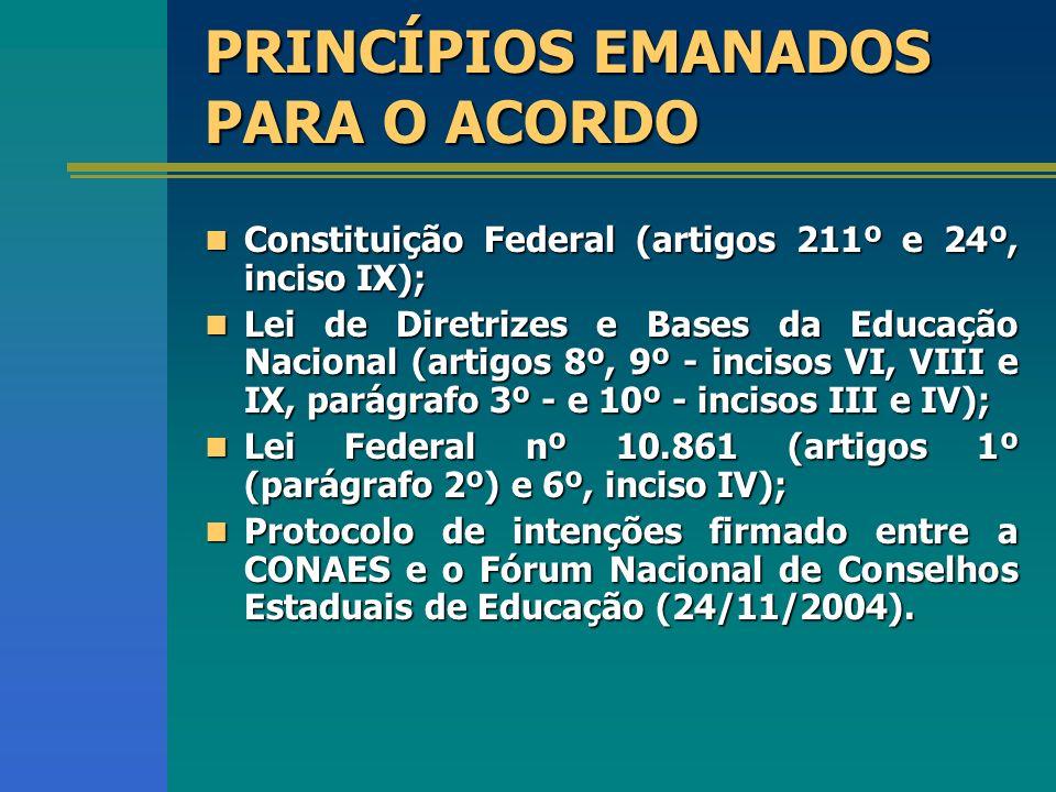 Constituição Federal (artigos 211º e 24º, inciso IX); Constituição Federal (artigos 211º e 24º, inciso IX); Lei de Diretrizes e Bases da Educação Nacional (artigos 8º, 9º - incisos VI, VIII e IX, parágrafo 3º - e 10º - incisos III e IV); Lei de Diretrizes e Bases da Educação Nacional (artigos 8º, 9º - incisos VI, VIII e IX, parágrafo 3º - e 10º - incisos III e IV); Lei Federal nº 10.861 (artigos 1º (parágrafo 2º) e 6º, inciso IV); Lei Federal nº 10.861 (artigos 1º (parágrafo 2º) e 6º, inciso IV); Protocolo de intenções firmado entre a CONAES e o Fórum Nacional de Conselhos Estaduais de Educação (24/11/2004).