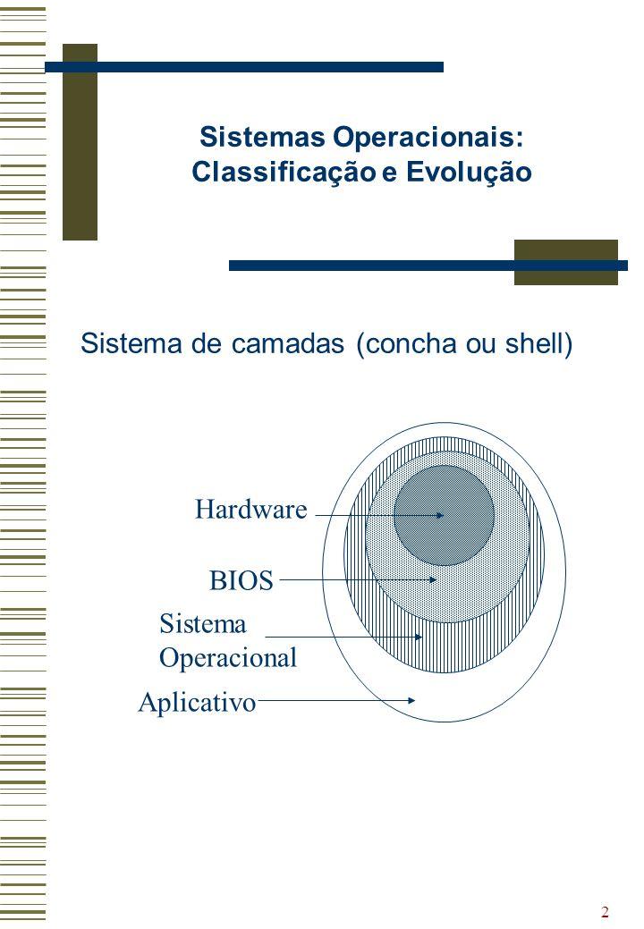 2 Sistemas Operacionais: Classificação e Evolução Sistema de camadas (concha ou shell) Hardware BIOS Sistema Operacional Aplicativo