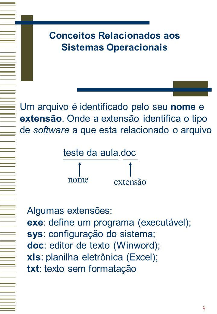 9 Conceitos Relacionados aos Sistemas Operacionais Algumas extensões: exe: define um programa (executável); sys: configuração do sistema; doc: editor