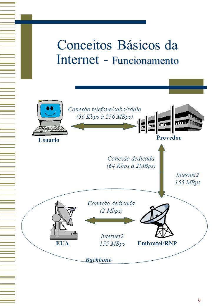 9 Funcionamento Conceitos Básicos da Internet - Funcionamento Conexão telefone/cabo/rádio (56 Kbps à 256 MBps) Conexão dedicada (64 Kbps à 2MBps) Cone
