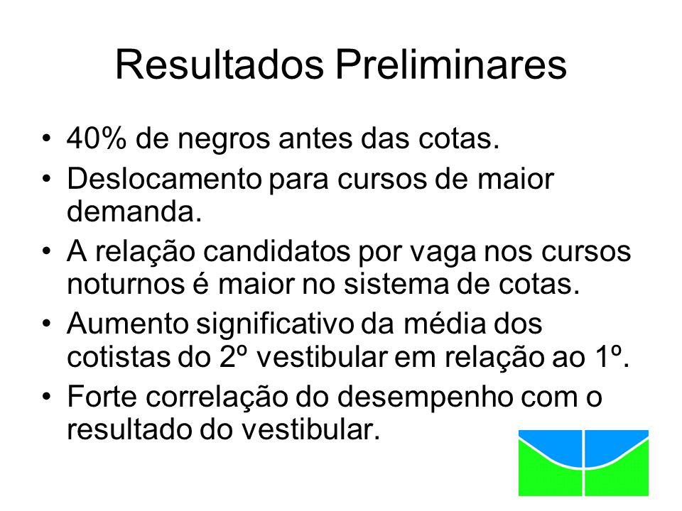 Resultados Preliminares 40% de negros antes das cotas.