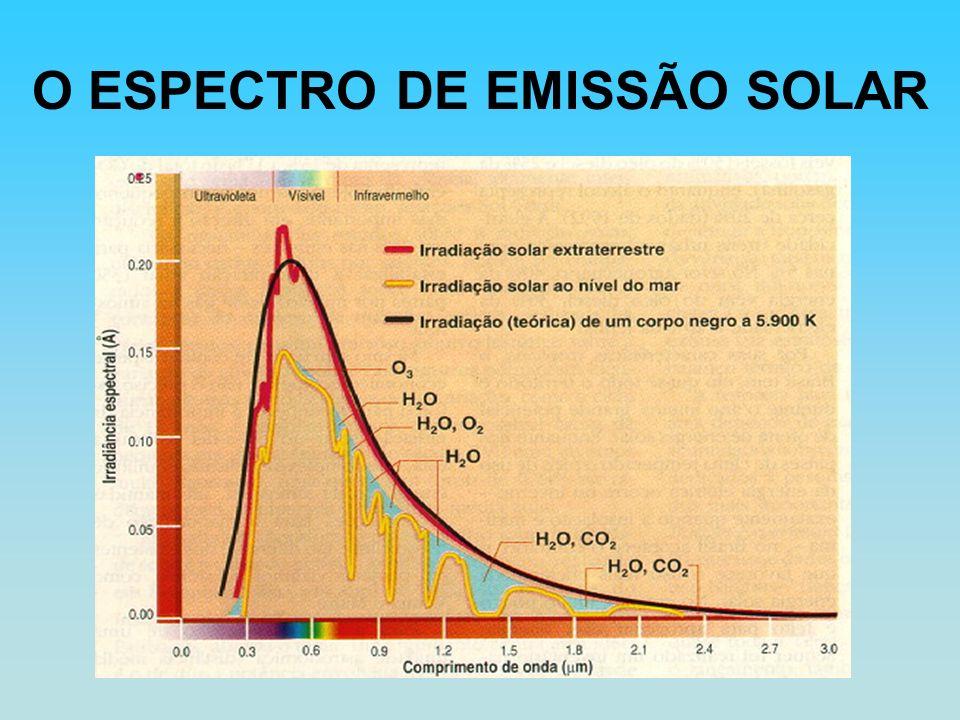 O ESPECTRO DE EMISSÃO SOLAR