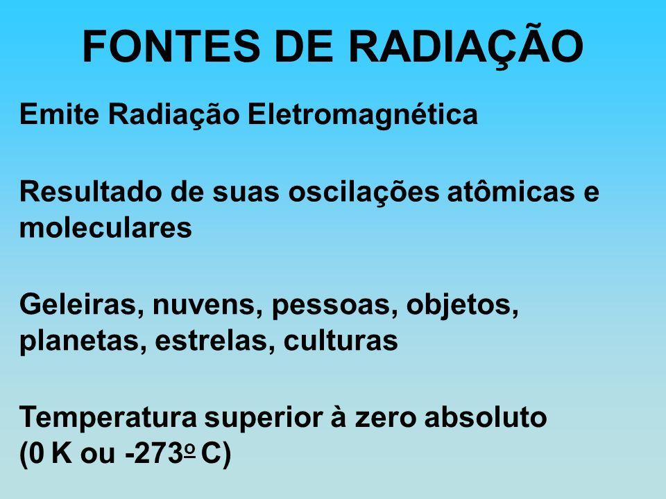 FONTES DE RADIAÇÃO Temperatura superior à zero absoluto (0 K ou -273 o C) Emite Radiação Eletromagnética Resultado de suas oscilações atômicas e moleculares Geleiras, nuvens, pessoas, objetos, planetas, estrelas, culturas