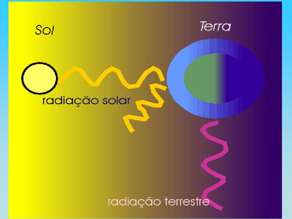 NATUREZA DA RADIAÇÃO ELETROMAGNÉTICA MODELO CORPUSCULAR (OU QUÂNTICO) REM É CONCEBIDA COMO O RESULTADO DA EMISSÃO DE PEQUENOS PULSOS DE ENERGIA MODELO ONDULATÓRIO REM SE PROPAGA NA FORMA DE ONDAS FORMADAS PELA OSCILAÇÃO DOS CAMPOS ELÉTRICO E MAGNÉTICO