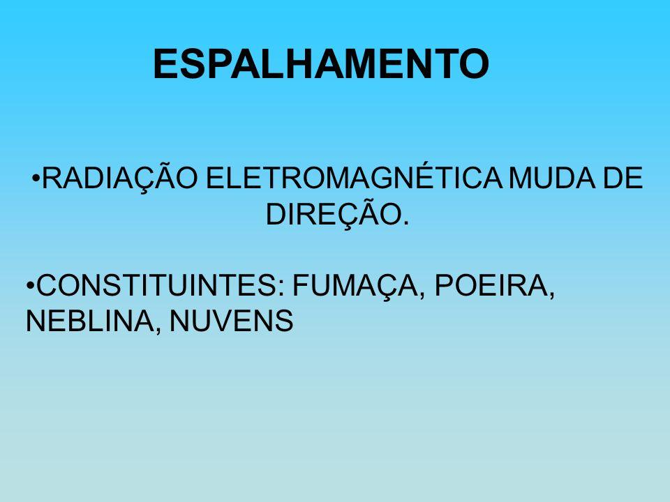 RADIAÇÃO ELETROMAGNÉTICA MUDA DE DIREÇÃO. CONSTITUINTES: FUMAÇA, POEIRA, NEBLINA, NUVENS ESPALHAMENTO
