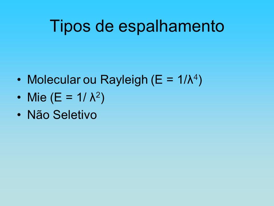Tipos de espalhamento Molecular ou Rayleigh (E = 1/λ 4 ) Mie (E = 1/ λ 2 ) Não Seletivo