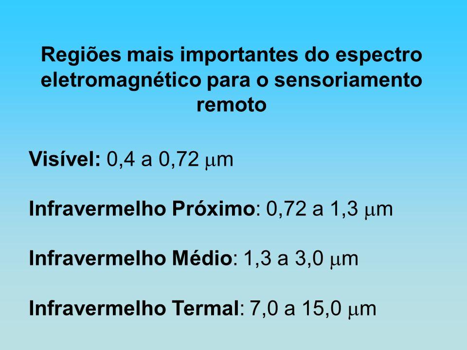 Visível: 0,4 a 0,72 m Infravermelho Próximo: 0,72 a 1,3 m Infravermelho Médio: 1,3 a 3,0 m Infravermelho Termal: 7,0 a 15,0 m Regiões mais importantes do espectro eletromagnético para o sensoriamento remoto