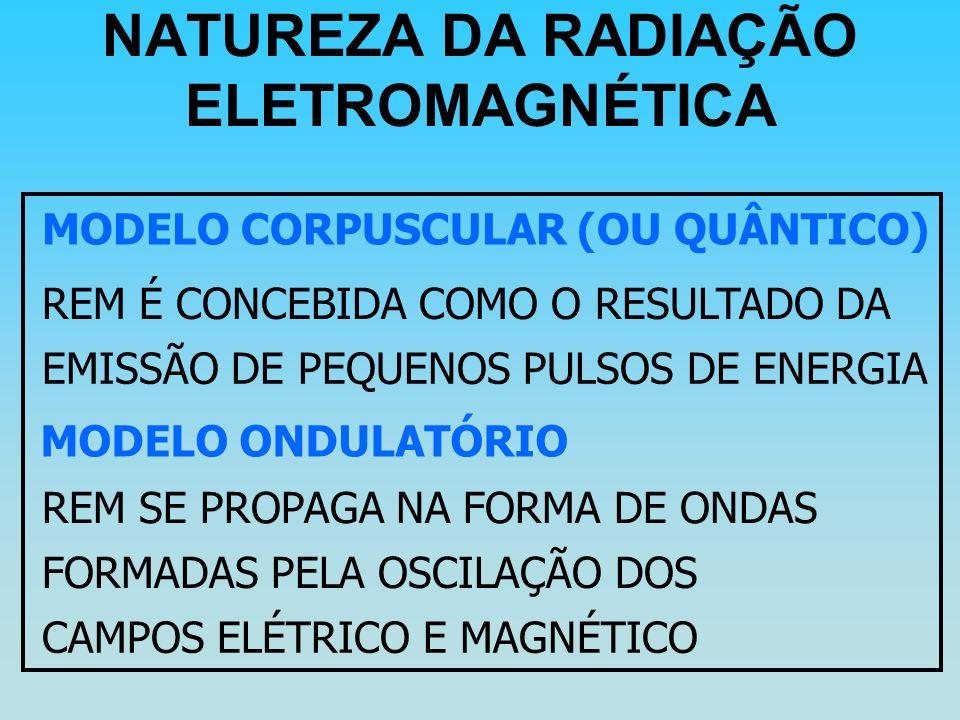 NATUREZA DA RADIAÇÃO ELETROMAGNÉTICA MODELO CORPUSCULAR (OU QUÂNTICO) REM É CONCEBIDA COMO O RESULTADO DA EMISSÃO DE PEQUENOS PULSOS DE ENERGIA MODELO