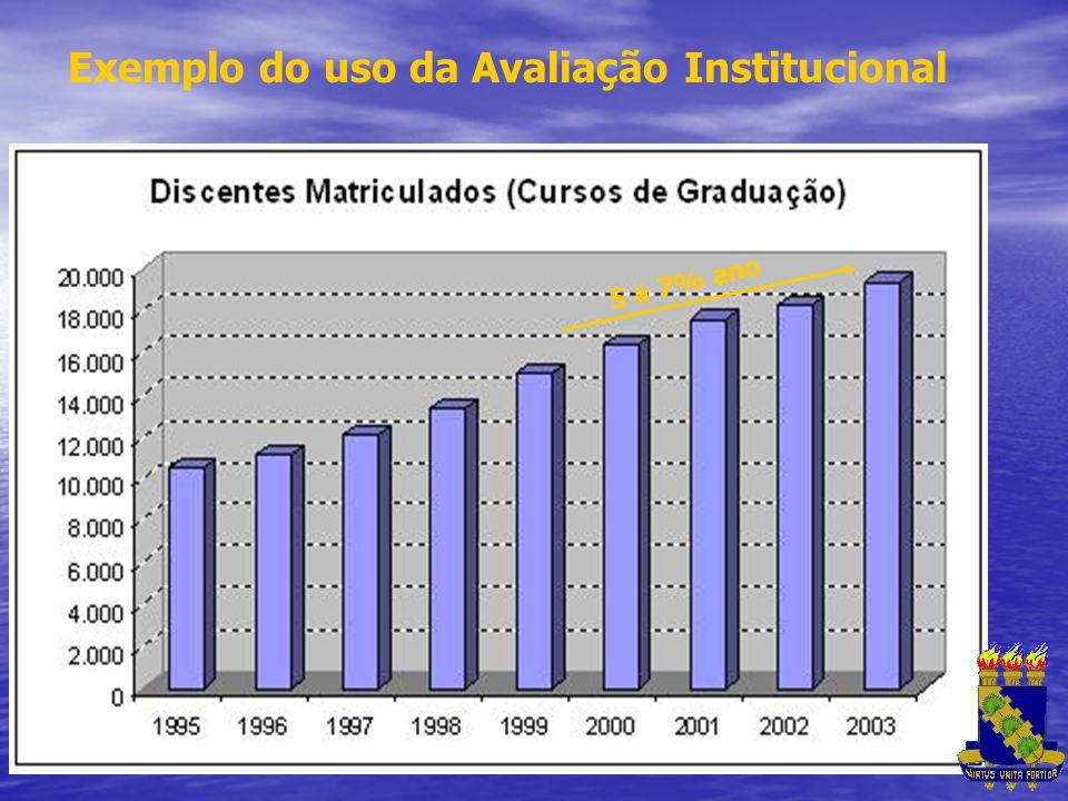 Exemplo do uso da Avaliação Institucional 5 a 7% ano