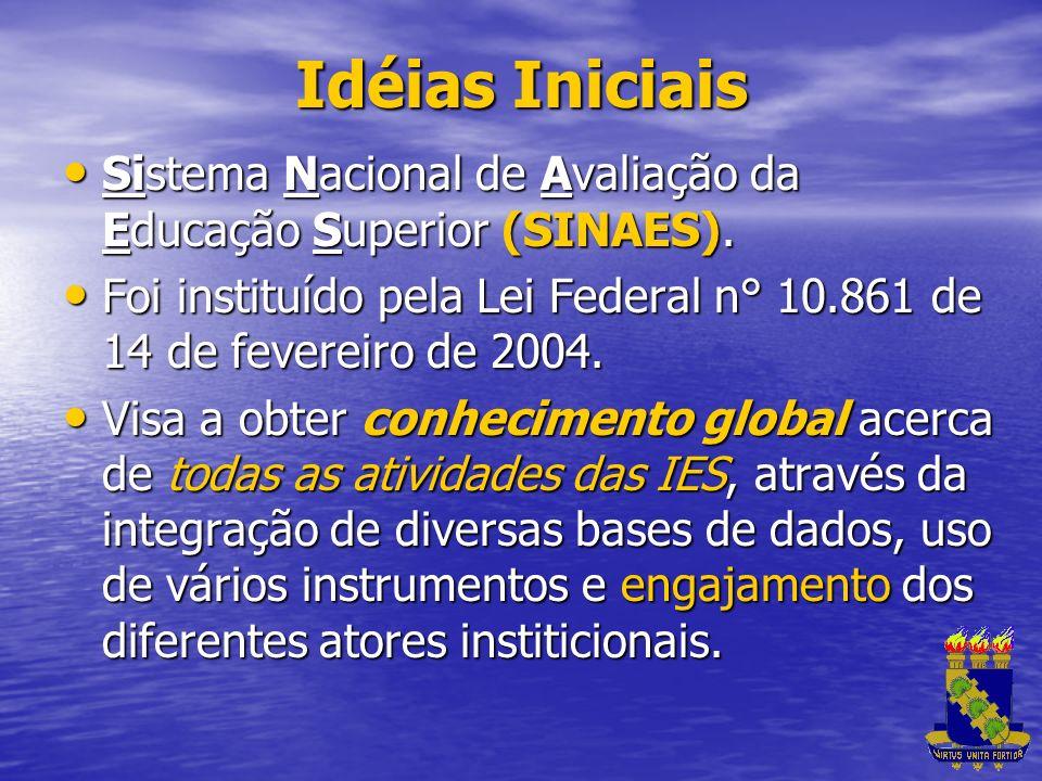 Idéias Iniciais Sistema Nacional de Avaliação da Educação Superior (SINAES). Sistema Nacional de Avaliação da Educação Superior (SINAES). Foi instituí