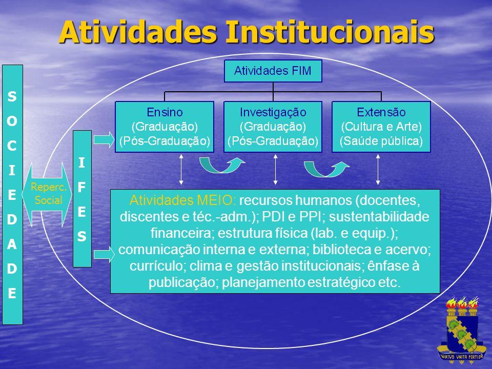 Atividades Institucionais IFESIFES Atividades MEIO: recursos humanos (docentes, discentes e téc.-adm.); PDI e PPI; sustentabilidade financeira; estrut