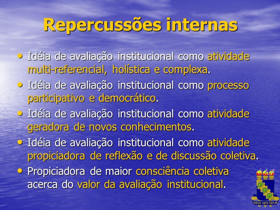 Repercussões internas Idéia de avaliação institucional como atividade multi-referencial, holística e complexa. Idéia de avaliação institucional como a