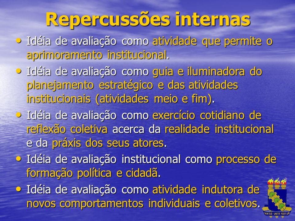 Repercussões internas Idéia de avaliação como atividade que permite o aprimoramento institucional. Idéia de avaliação como atividade que permite o apr