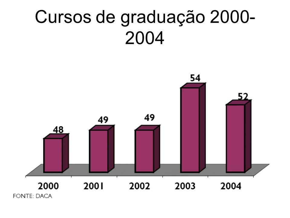 Cursos de graduação 2000- 2004