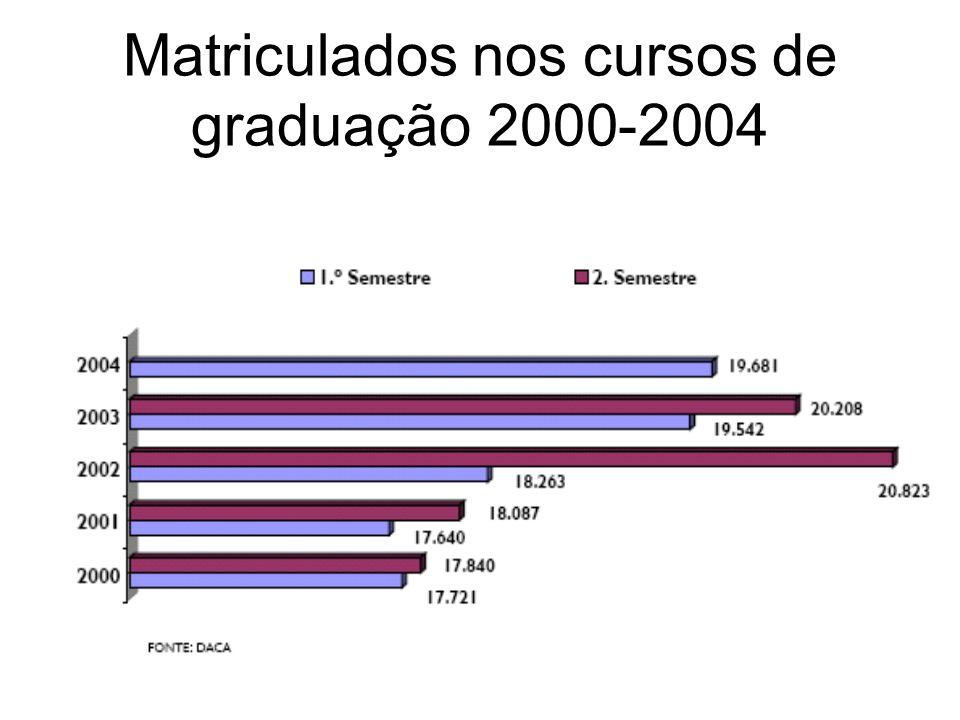 Matriculados nos cursos de graduação 2000-2004