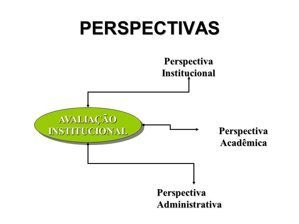 PERSPECTIVAS Perspectiva Institucional Perspectiva Acadêmica Perspectiva Administrativa AVALIAÇÃOINSTITUCIONALAVALIAÇÃOINSTITUCIONAL