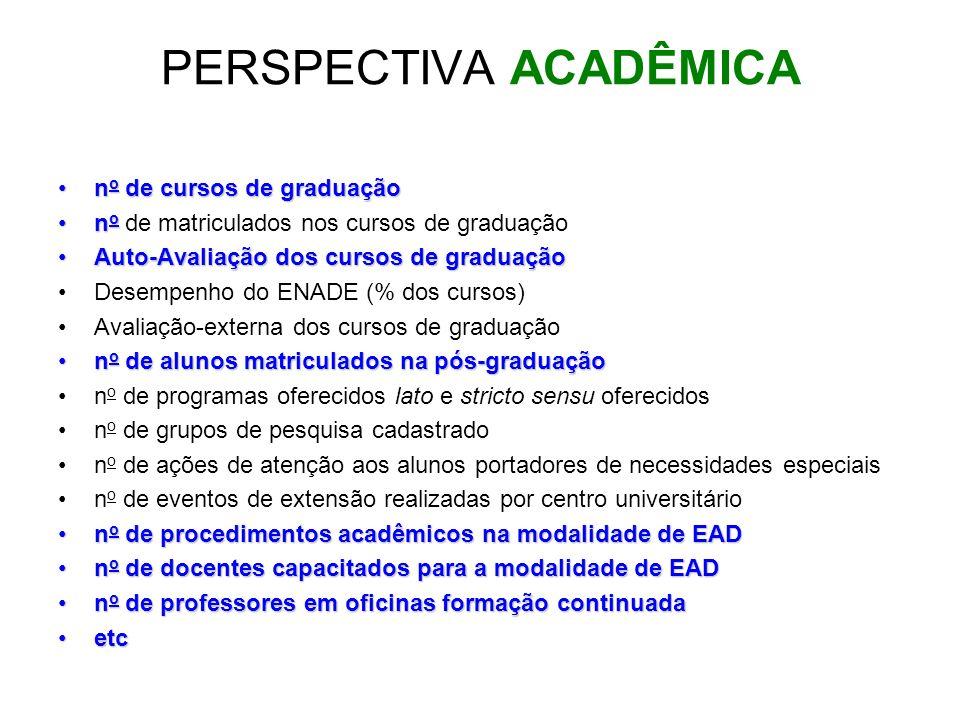 PERSPECTIVA ACADÊMICA n o de cursos de graduaçãon o de cursos de graduação n on o de matriculados nos cursos de graduação Auto-Avaliação dos cursos de