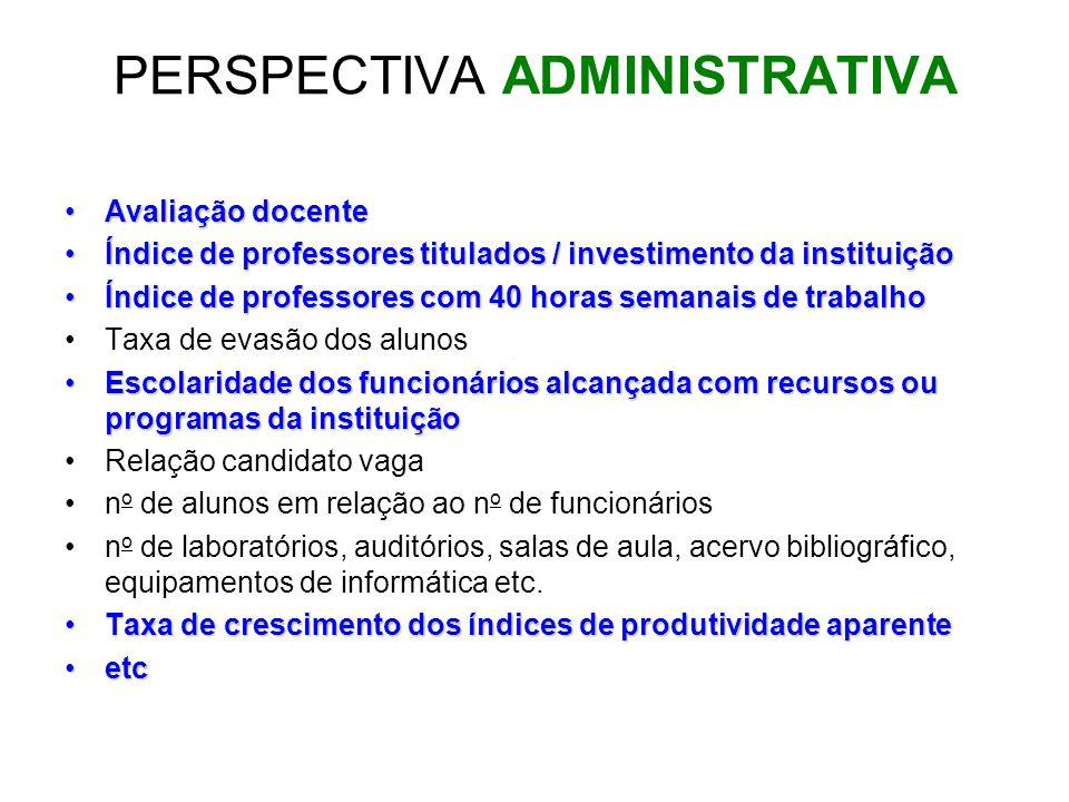 PERSPECTIVA ADMINISTRATIVA Avaliação docenteAvaliação docente Índice de professores titulados / investimento da instituiçãoÍndice de professores titul