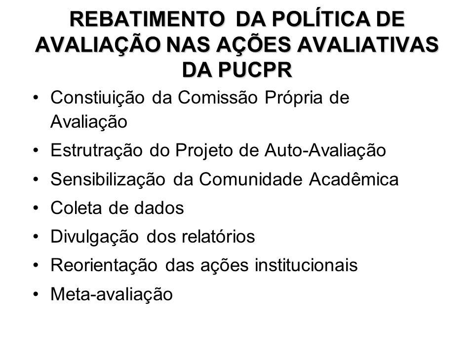 REBATIMENTO DA POLÍTICA DE AVALIAÇÃO NAS AÇÕES AVALIATIVAS DA PUCPR Constiuição da Comissão Própria de Avaliação Estrutração do Projeto de Auto-Avalia