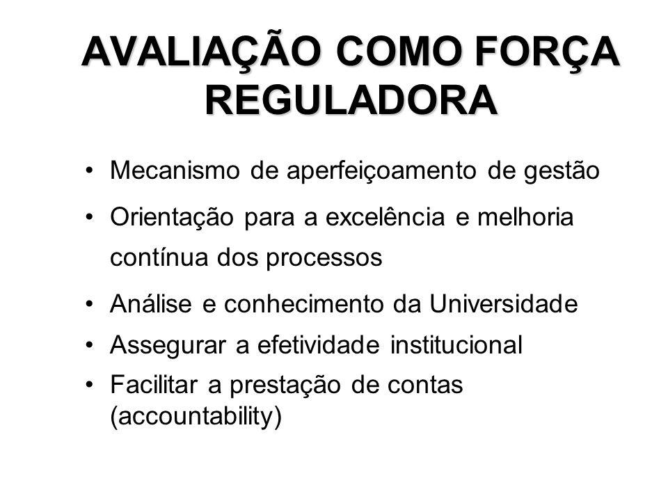 AVALIAÇÃO COMO FORÇA REGULADORA Mecanismo de aperfeiçoamento de gestão Orientação para a excelência e melhoria contínua dos processos Análise e conhec
