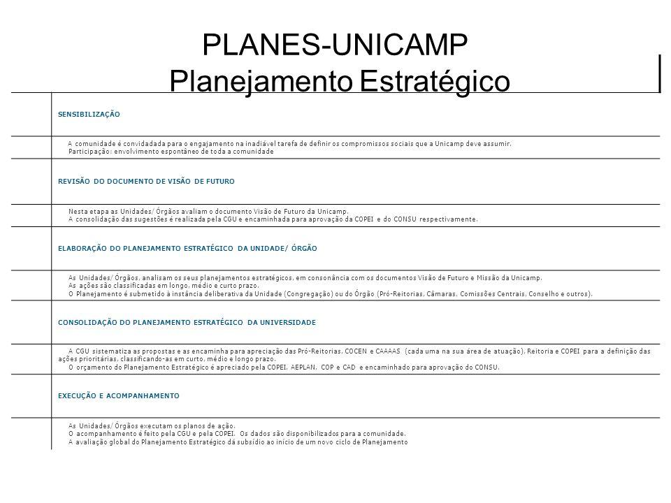 SENSIBILIZAÇÃO A comunidade é convidadada para o engajamento na inadiável tarefa de definir os compromissos sociais que a Unicamp deve assumir. Partic