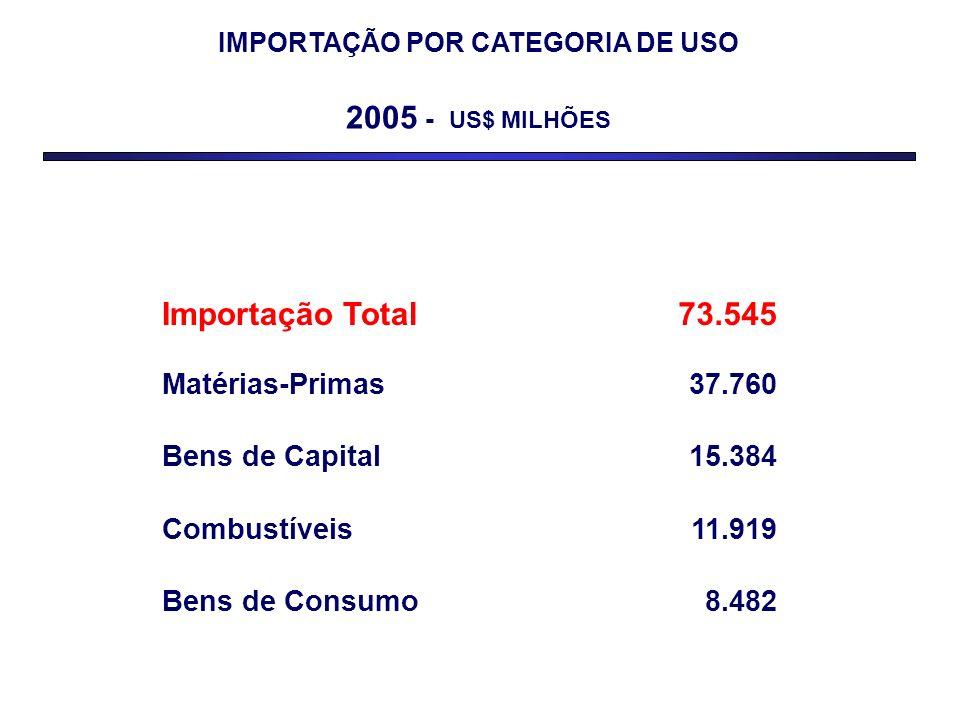 IMPORTAÇÃO POR CATEGORIA DE USO 2005 - US$ MILHÕES Importação Total73.545 Matérias-Primas37.760 Bens de Capital15.384 Combustíveis11.919 Bens de Consu