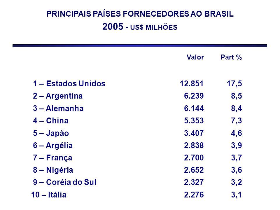 PRINCIPAIS PAÍSES FORNECEDORES AO BRASIL 2005 - US$ MILHÕES ValorPart % 1 – Estados Unidos12.85117,5 2 – Argentina6.2398,5 3 – Alemanha6.1448,4 4 – Ch