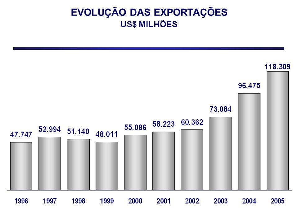 EVOLUÇÃO DAS EXPORTAÇÕES US$ MILHÕES