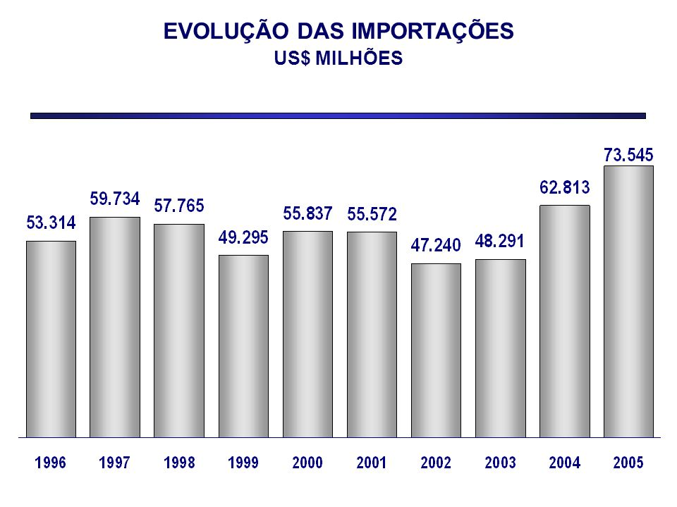IMPORTAÇÃO POR CATEGORIA DE USO 2005 - US$ MILHÕES Importação Total73.545 Matérias-Primas37.760 Bens de Capital15.384 Combustíveis11.919 Bens de Consumo8.482