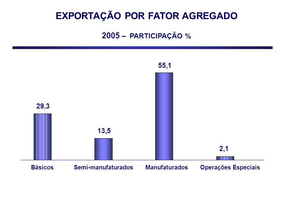 EXPORTAÇÃO POR FATOR AGREGADO 2005 – PARTICIPAÇÃO % 29,3 13,5 55,1 2,1 BásicosSemi-manufaturadosManufaturadosOperações Especiais