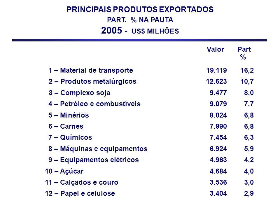 PRINCIPAIS PRODUTOS EXPORTADOS PART. % NA PAUTA 2005 - US$ MILHÕES Valor Part % 1 – Material de transporte19.11916,2 2 – Produtos metalúrgicos12.62310