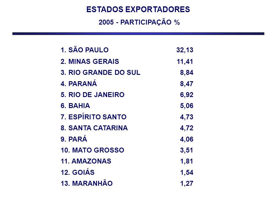 ESTADOS EXPORTADORES 2005 - PARTICIPAÇÃO % 1. SÃO PAULO32,13 2. MINAS GERAIS11,41 3. RIO GRANDE DO SUL8,84 4. PARANÁ8,47 5. RIO DE JANEIRO6,92 6. BAHI