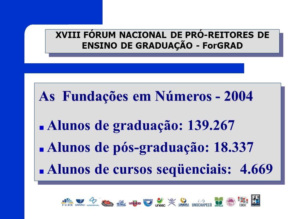 XVIII FÓRUM NACIONAL DE PRÓ-REITORES DE ENSINO DE GRADUAÇÃO - ForGRAD As Fundações em Números - 2004 Alunos de graduação: 139.267 Alunos de pós-gradua