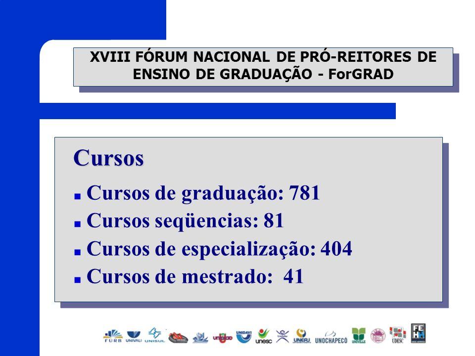 XVIII FÓRUM NACIONAL DE PRÓ-REITORES DE ENSINO DE GRADUAÇÃO - ForGRAD Cursos Cursos de graduação: 781 Cursos seqüencias: 81 Cursos de especialização: