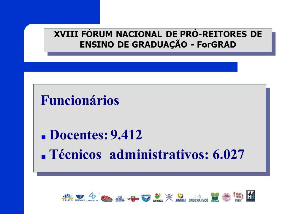 XVIII FÓRUM NACIONAL DE PRÓ-REITORES DE ENSINO DE GRADUAÇÃO - ForGRAD Funcionários Docentes:9.412 Técnicos administrativos: 6.027