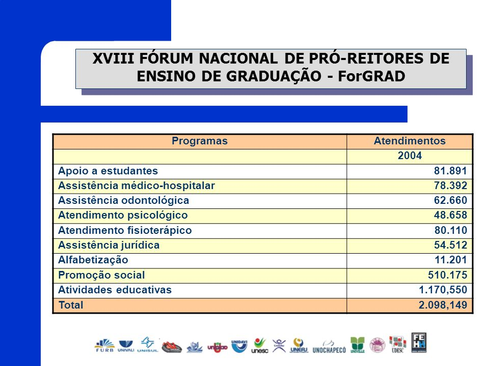 XVIII FÓRUM NACIONAL DE PRÓ-REITORES DE ENSINO DE GRADUAÇÃO - ForGRAD ProgramasAtendimentos 2004 Apoio a estudantes81.891 Assistência médico-hospitala