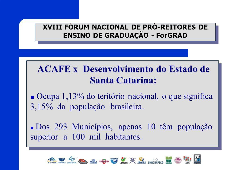 XVIII FÓRUM NACIONAL DE PRÓ-REITORES DE ENSINO DE GRADUAÇÃO - ForGRAD ACAFE x Desenvolvimento do Estado de Santa Catarina: Ocupa 1,13% do teritório na